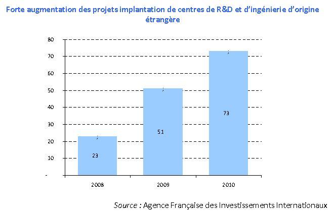 Augmentation des projets d'implantation en France de centres de R&D et d'ingénierie d'origine étrangère de 2008 à 2010